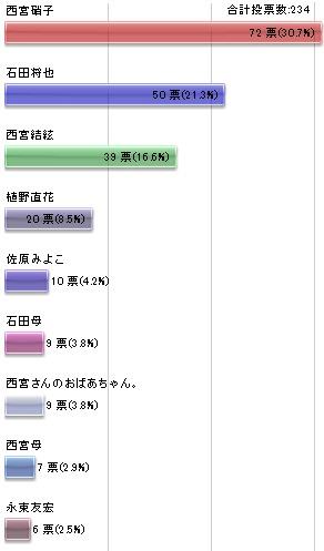 キャラクター 人気 ランキング